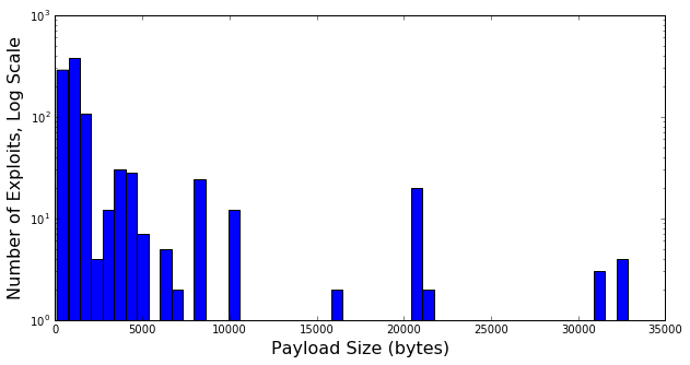 Histogram of Exploit Payload Space
