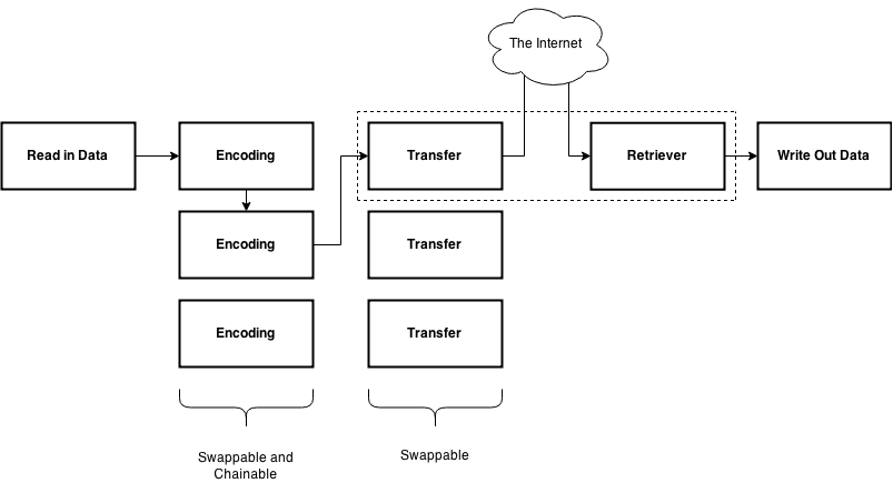 diagram of sneaky-creeper's functionality, showing the ability to link encoder modules and channel modules together to obfuscate then transport data across the internet